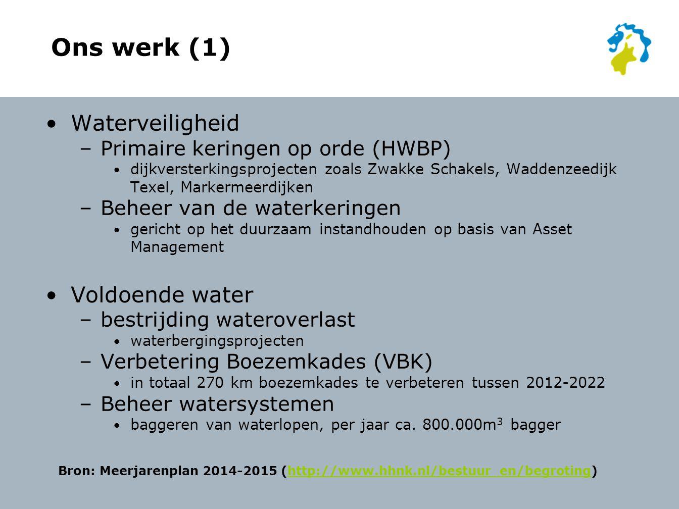 Ons werk (1) Waterveiligheid –Primaire keringen op orde (HWBP) dijkversterkingsprojecten zoals Zwakke Schakels, Waddenzeedijk Texel, Markermeerdijken –Beheer van de waterkeringen gericht op het duurzaam instandhouden op basis van Asset Management Voldoende water –bestrijding wateroverlast waterbergingsprojecten –Verbetering Boezemkades (VBK) in totaal 270 km boezemkades te verbeteren tussen 2012-2022 –Beheer watersystemen baggeren van waterlopen, per jaar ca.