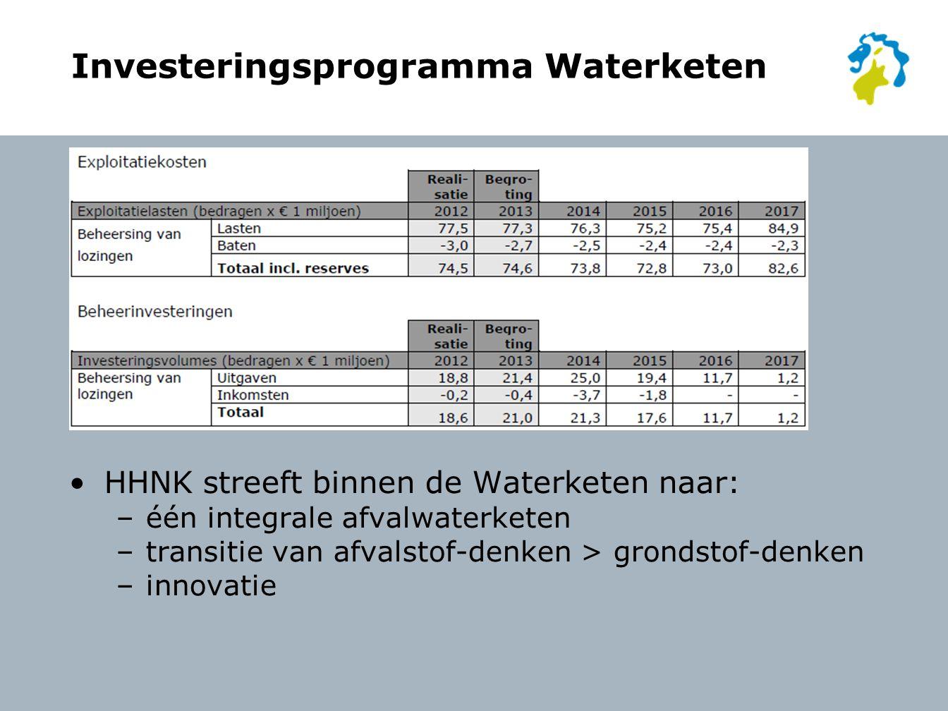 Investeringsprogramma Waterketen HHNK streeft binnen de Waterketen naar: –één integrale afvalwaterketen –transitie van afvalstof-denken > grondstof-denken –innovatie