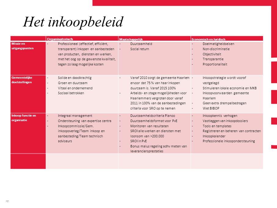 4 Het inkoopbeleid Organisatorisch MaatschappelijkEconomisch en Juridisch Missie en uitgangspunten -Professioneel (effectief, efficiënt, transparant)