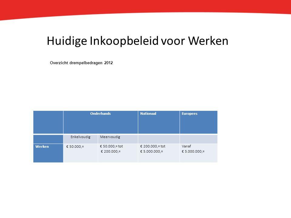 Huidige Inkoopbeleid voor Werken OnderhandsNationaalEuropees EnkelvoudigMeervoudig Werken € 50.000,=€ 50.000,= tot € 200.000,= € 200.000,= tot € 5.000.000,= Vanaf € 5.000.000,= Overzicht drempelbedragen 2012