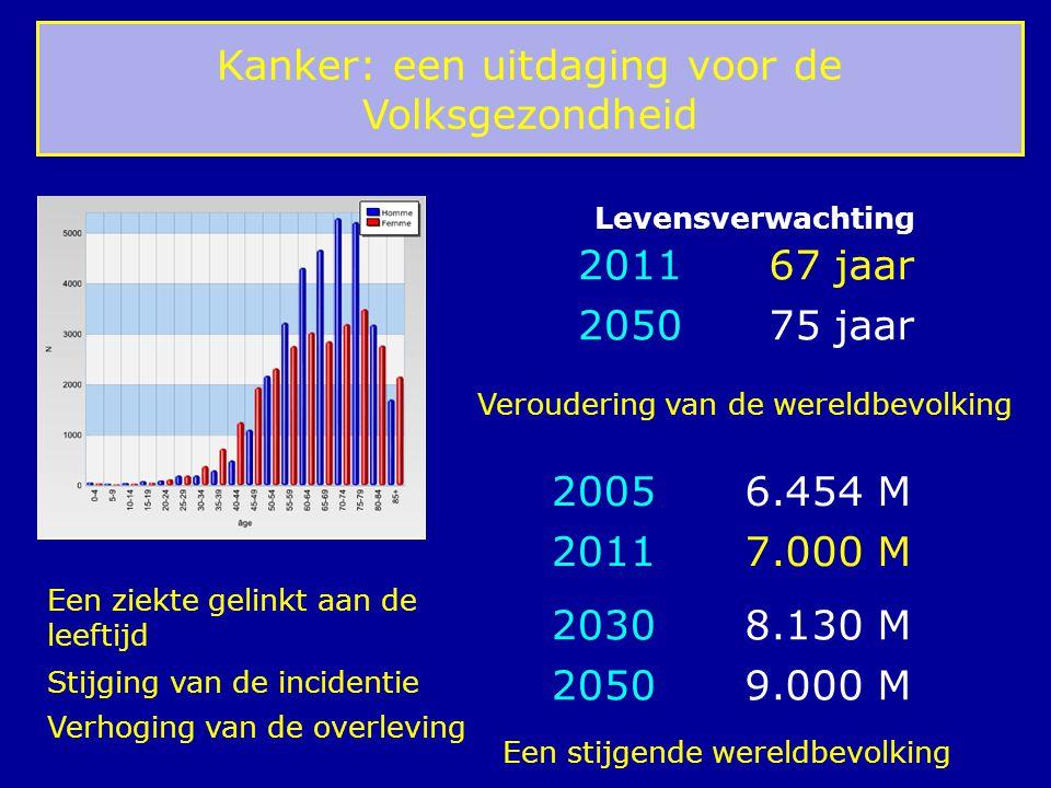 Kanker: een uitdaging voor de Volksgezondheid Een ziekte gelinkt aan de leeftijd 2011 2050 67 jaar 75 jaar Veroudering van de wereldbevolking 2005 201