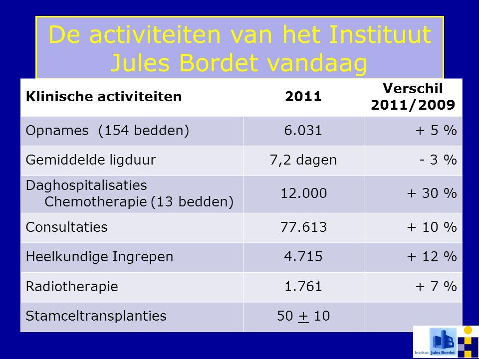 De activiteiten van het Instituut Jules Bordet vandaag Klinische activiteiten2011 Verschil 2011/2009 Opnames (154 bedden)6.031+ 5 % Gemiddelde ligduur
