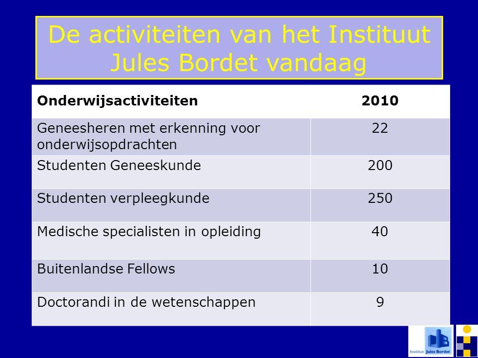 De activiteiten van het Instituut Jules Bordet vandaag Onderwijsactiviteiten2010 Geneesheren met erkenning voor onderwijsopdrachten 22 Studenten Genee