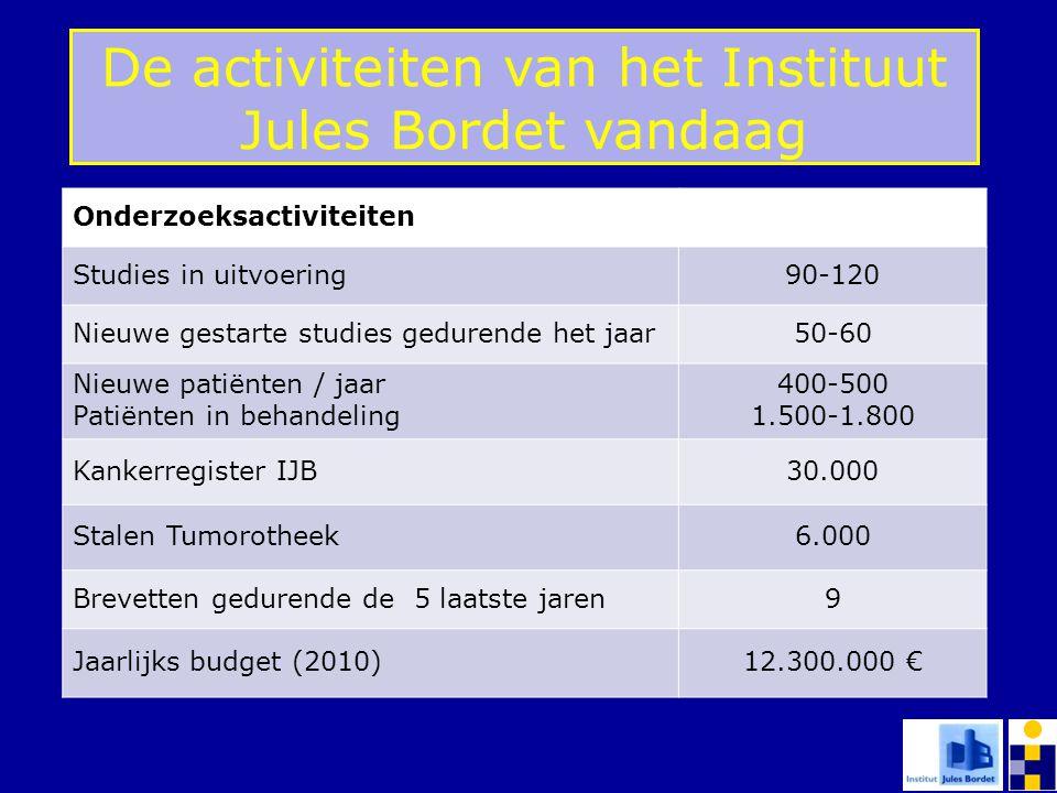 Onderzoeksactiviteiten Studies in uitvoering90-120 Nieuwe gestarte studies gedurende het jaar50-60 Nieuwe patiënten / jaar Patiënten in behandeling 40