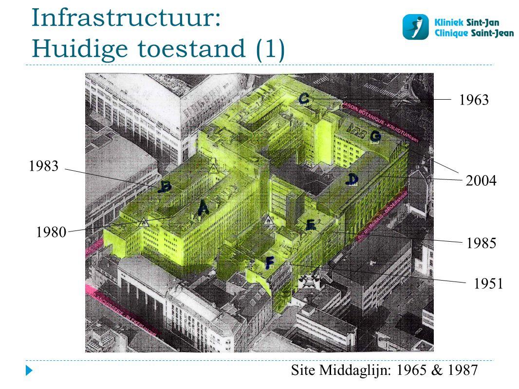 Infrastructuur: Huidige toestand (2)  Verouderde infrastructuur  3/4 van het gebouw = tussen 30 en 50 jaar oud  Technologische ontwikkeling  Medisch, informatica, labo,...