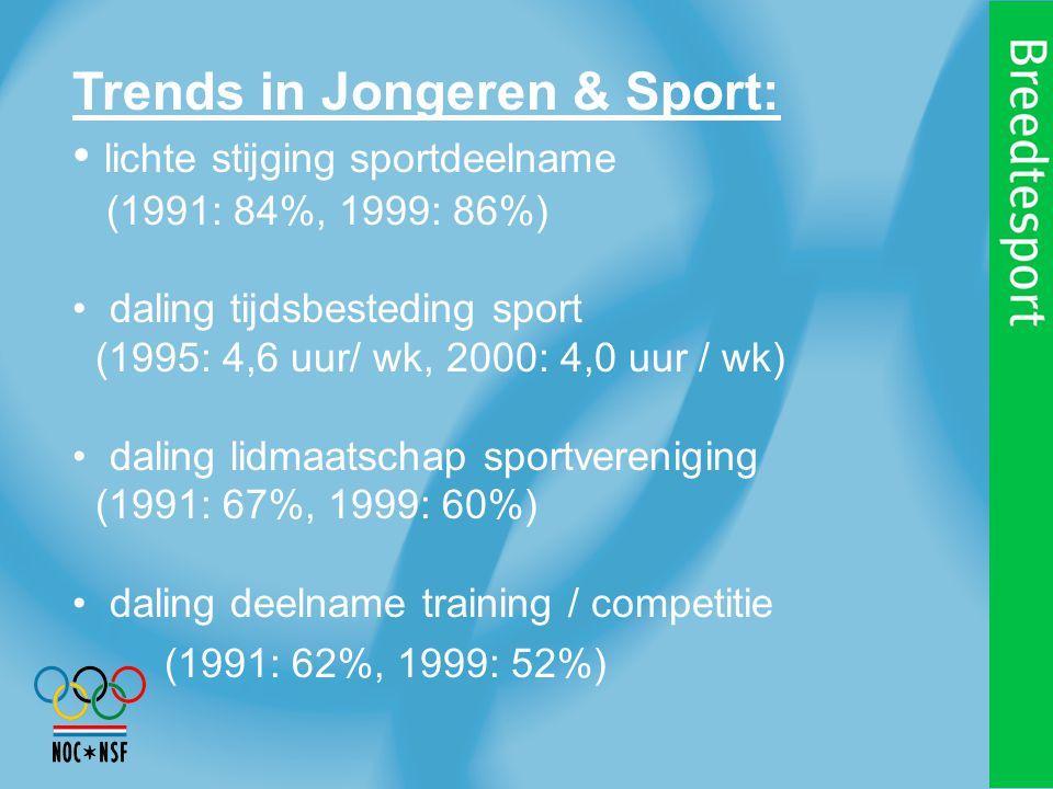 Trends in Jongeren & Sport: lichte stijging sportdeelname (1991: 84%, 1999: 86%) daling tijdsbesteding sport (1995: 4,6 uur/ wk, 2000: 4,0 uur / wk) daling lidmaatschap sportvereniging (1991: 67%, 1999: 60%) daling deelname training / competitie (1991: 62%, 1999: 52%)