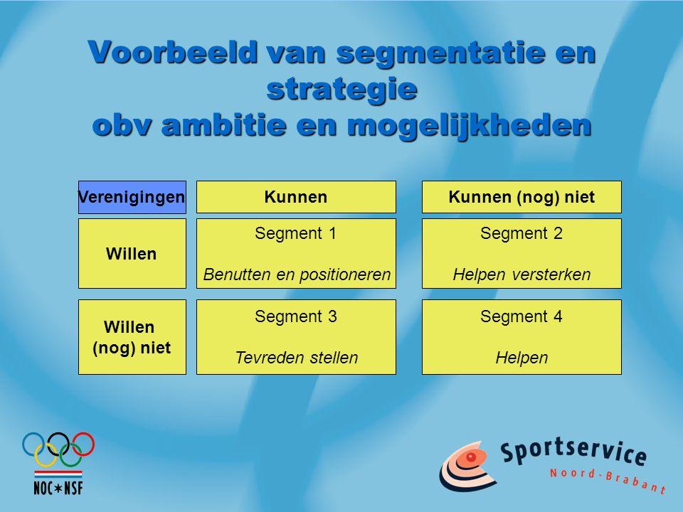 Voorbeeld van segmentatie en strategie obv ambitie en mogelijkheden Segment 1 Benutten en positioneren Segment 2 Helpen versterken Segment 3 Tevreden