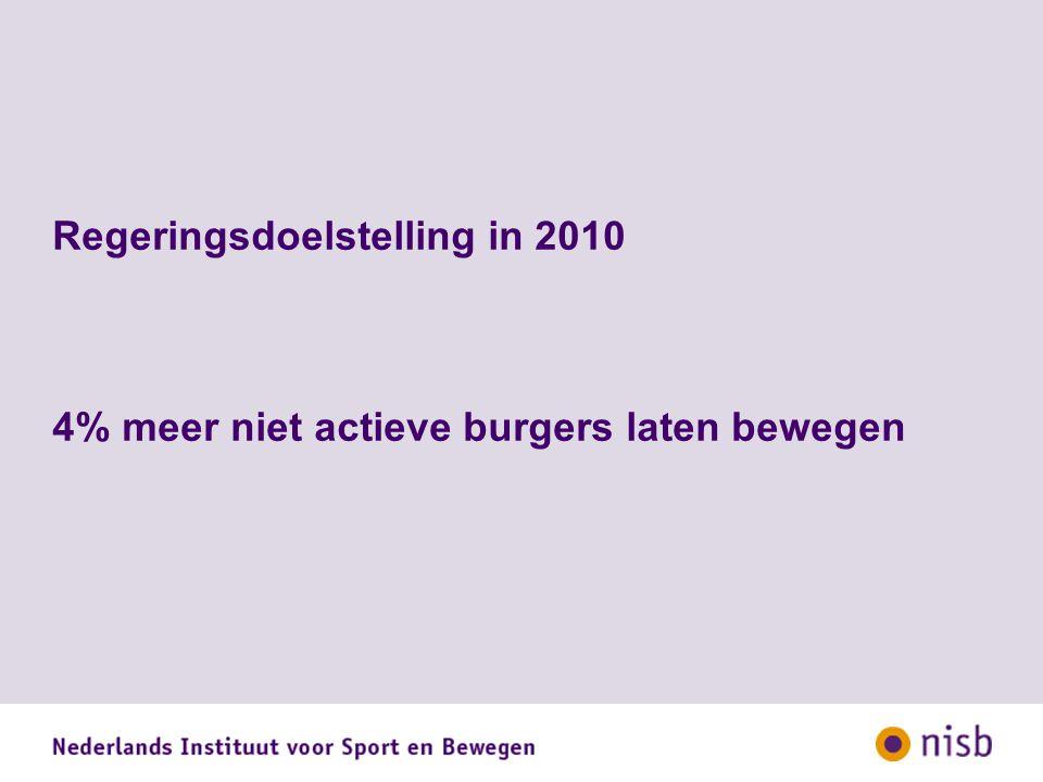 Regeringsdoelstelling in 2010 4% meer niet actieve burgers laten bewegen