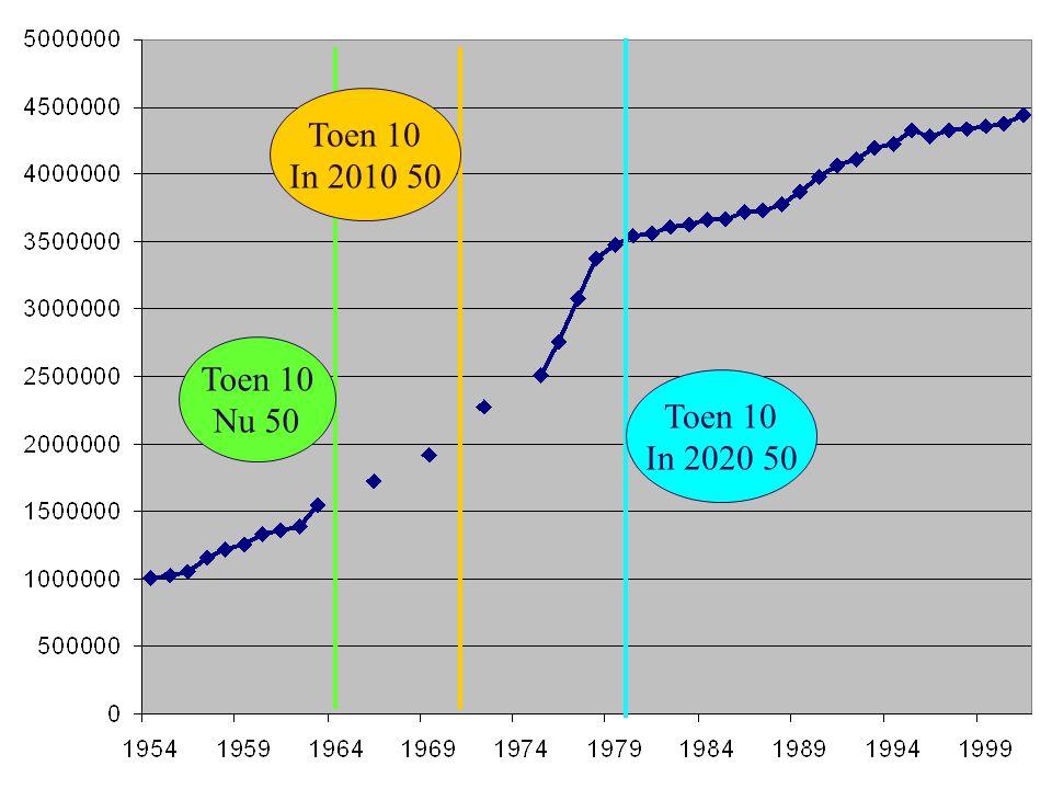 12 Toen 10 Nu 50 Toen 10 In 2010 50 Toen 10 In 2020 50