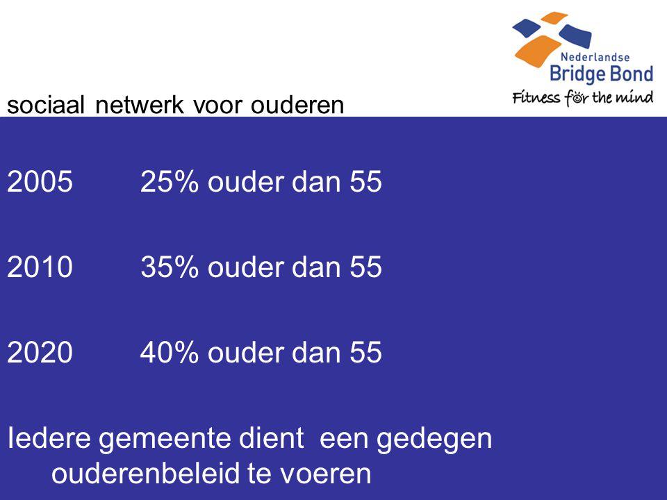sociaal netwerk voor ouderen 2005 25% ouder dan 55 2010 35% ouder dan 55 202040% ouder dan 55 Iedere gemeente dient een gedegen ouderenbeleid te voeren