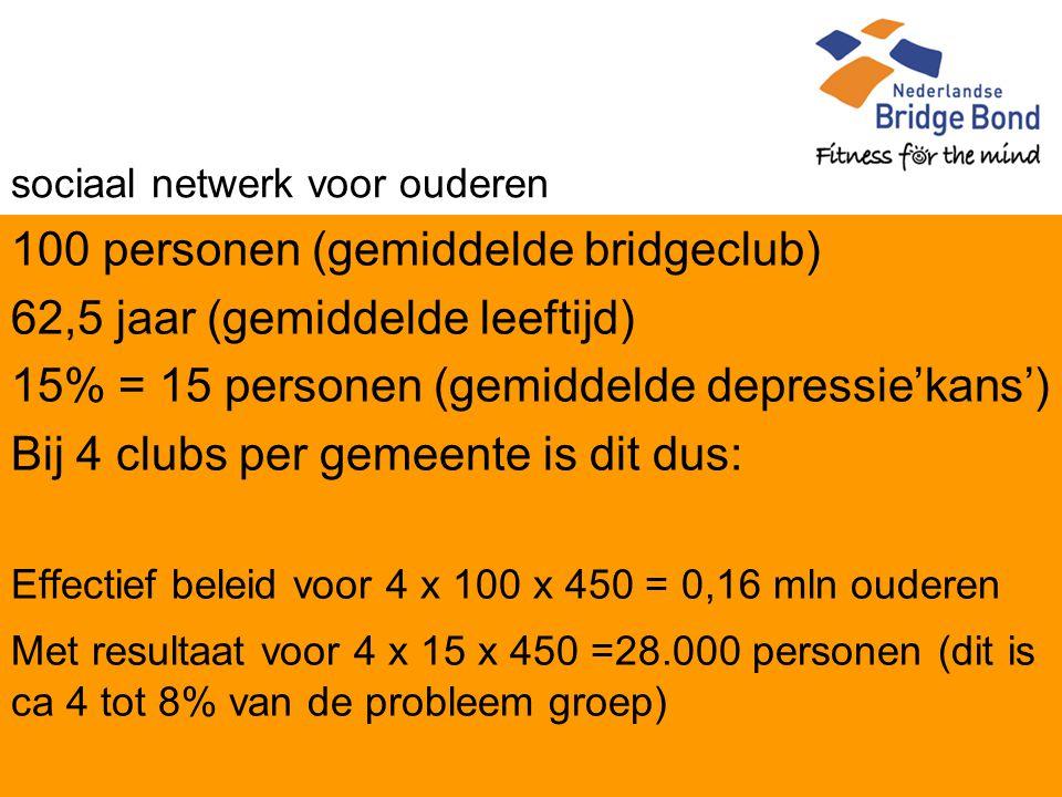 sociaal netwerk voor ouderen 100 personen (gemiddelde bridgeclub) 62,5 jaar (gemiddelde leeftijd) 15% = 15 personen (gemiddelde depressie'kans') Bij 4 clubs per gemeente is dit dus: Effectief beleid voor 4 x 100 x 450 = 0,16 mln ouderen Met resultaat voor 4 x 15 x 450 =28.000 personen (dit is ca 4 tot 8% van de probleem groep)