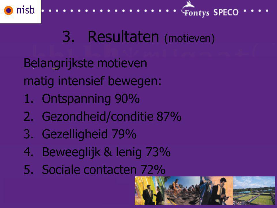 3.Resultaten (motieven) Belangrijkste motieven matig intensief bewegen: 1.Ontspanning 90% 2.Gezondheid/conditie 87% 3.Gezelligheid 79% 4.Beweeglijk & lenig 73% 5.Sociale contacten 72%