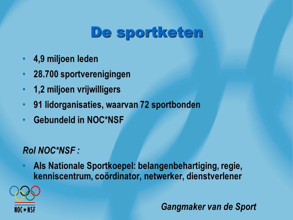De sportketen 4,9 miljoen leden 28.700 sportverenigingen 1,2 miljoen vrijwilligers 91 lidorganisaties, waarvan 72 sportbonden Gebundeld in NOC*NSF Rol
