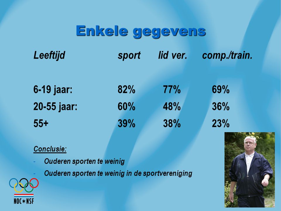 Enkele gegevens Leeftijdsport lid ver.comp./train. 6-19 jaar:82% 77% 69% 20-55 jaar:60% 48% 36% 55+39% 38% 23% Conclusie: - Ouderen sporten te weinig
