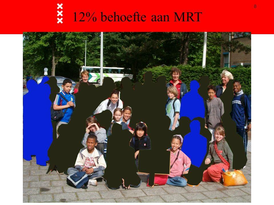 8 12% behoefte aan MRT