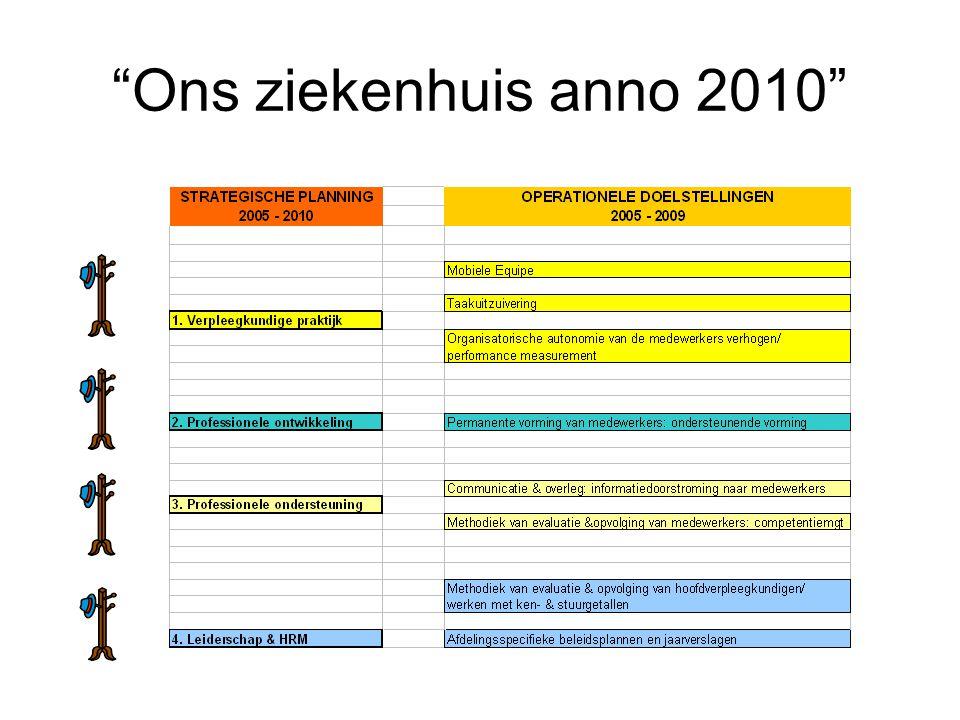 Meerjarenplan 2010 – 2015 Basis: update Visie Verpleegkundig & Paramedisch Departement 14 magneetkrachten