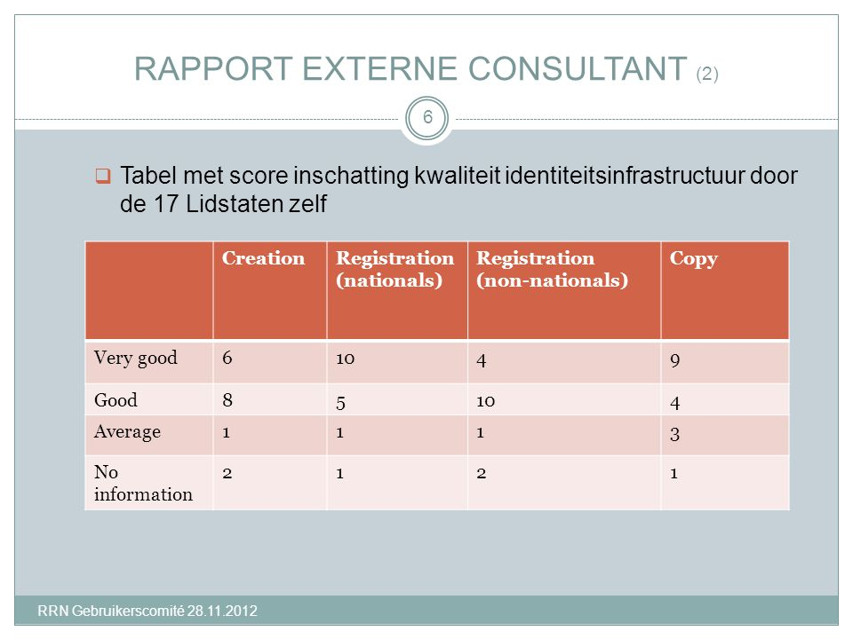 RAPPORT EXTERNE CONSULTANT (2)  Tabel met score inschatting kwaliteit identiteitsinfrastructuur door de 17 Lidstaten zelf 6 CreationRegistration (nationals) Registration (non-nationals) Copy Very good61049 Good85104 Average1113 No information 2121 RRN Gebruikerscomité 28.11.2012