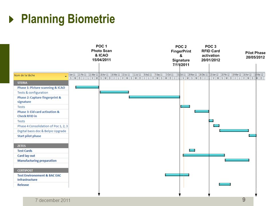 7 december 2011 9 Planning Biometrie
