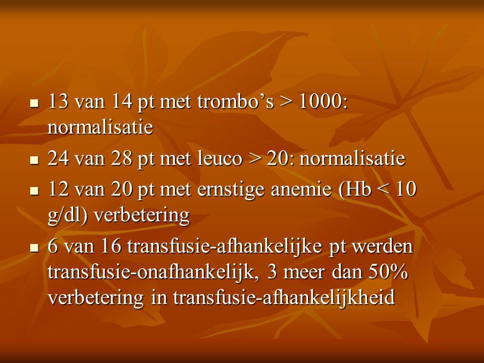 13 van 14 pt met trombo's > 1000: normalisatie 13 van 14 pt met trombo's > 1000: normalisatie 24 van 28 pt met leuco > 20: normalisatie 24 van 28 pt met leuco > 20: normalisatie 12 van 20 pt met ernstige anemie (Hb < 10 g/dl) verbetering 12 van 20 pt met ernstige anemie (Hb < 10 g/dl) verbetering 6 van 16 transfusie-afhankelijke pt werden transfusie-onafhankelijk, 3 meer dan 50% verbetering in transfusie-afhankelijkheid 6 van 16 transfusie-afhankelijke pt werden transfusie-onafhankelijk, 3 meer dan 50% verbetering in transfusie-afhankelijkheid