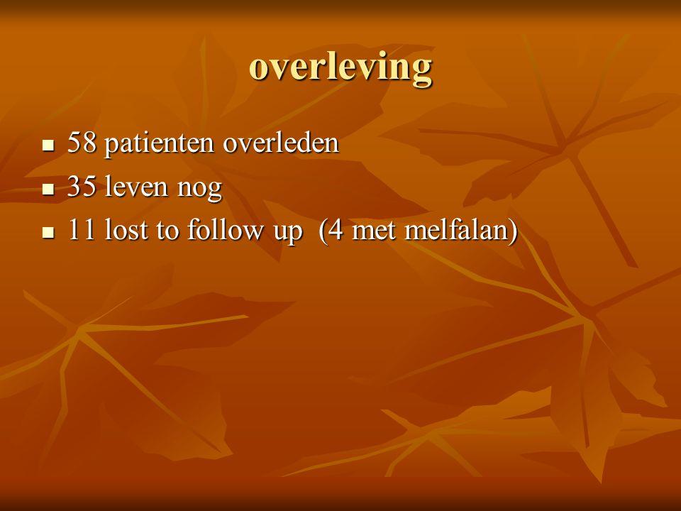 overleving 58 patienten overleden 58 patienten overleden 35 leven nog 35 leven nog 11 lost to follow up (4 met melfalan) 11 lost to follow up (4 met m