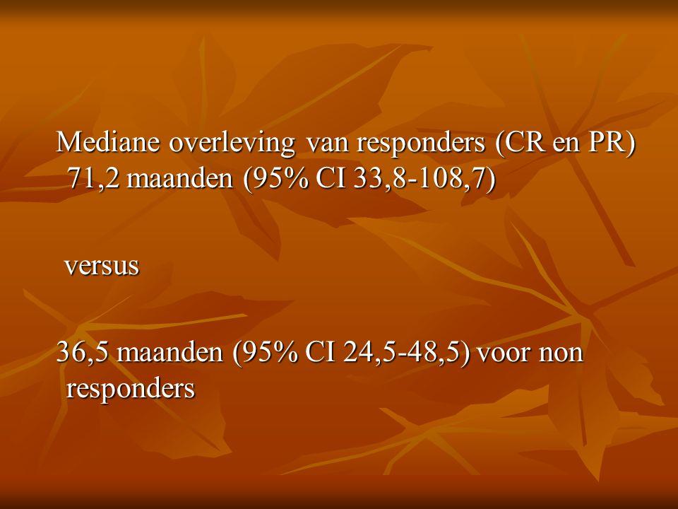 Mediane overleving van responders (CR en PR) 71,2 maanden (95% CI 33,8-108,7) Mediane overleving van responders (CR en PR) 71,2 maanden (95% CI 33,8-108,7) versus versus 36,5 maanden (95% CI 24,5-48,5) voor non responders 36,5 maanden (95% CI 24,5-48,5) voor non responders