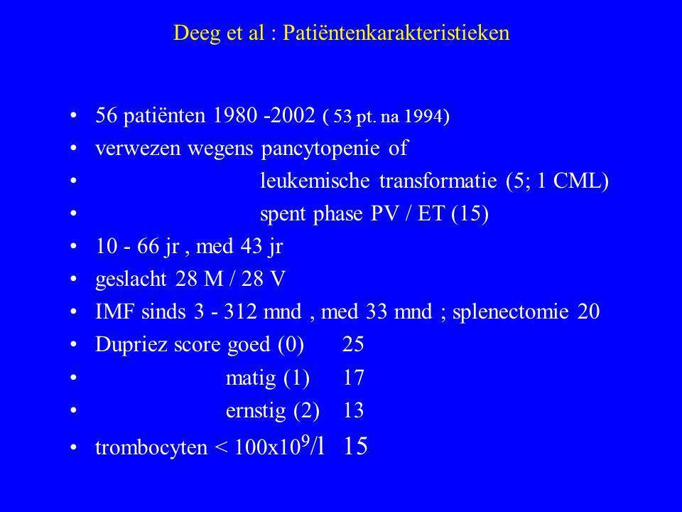 Deeg et al : Patiëntenkarakteristieken (2) graad van fibrose vlg Guardiola et al, 1999 (Sultan, 1991) mild, graad 121 intermed., graad 217 ernstig, graad 318 afwijkend karyotype22/50 –i.e.