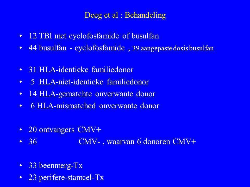 Deeg et al : Behandeling 12 TBI met cyclofosfamide of busulfan 44 busulfan - cyclofosfamide, 39 aangepaste dosis busulfan 31 HLA-identieke familiedonor 5 HLA-niet-identieke familiedonor 14 HLA-gematchte onverwante donor 6 HLA-mismatched onverwante donor 20 ontvangers CMV+ 36 CMV-, waarvan 6 donoren CMV+ 33 beenmerg-Tx 23 perifere-stamcel-Tx