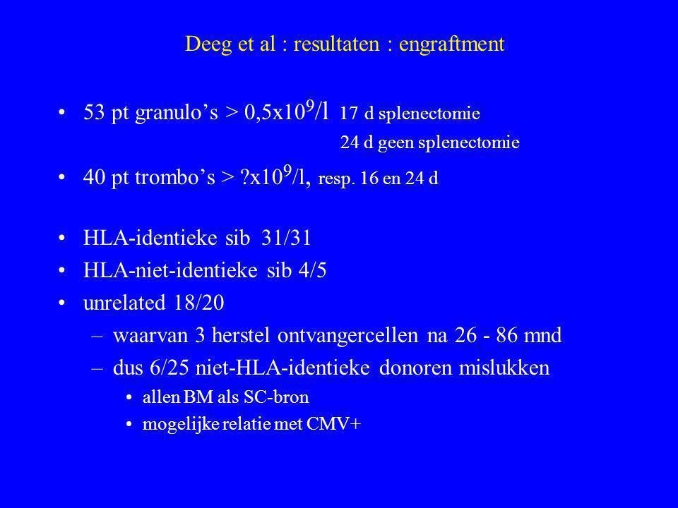 Deeg et al : resultaten : bijwerkingen GVHD acuut gr II - IV38/56 (68%) gr III - IV12/56 (21%) –geen verschil familiedonor vs niet-verwante donor GVHD chronisch31/54 (59%) waarvan 28 uitgebreid, 16/36 continue immuunsuppressie mortaliteit20 pt, waarvan 8 in eerste 100 dagen –2 progressieve ziekte –3 GVHD –5 pneumonie /pneumonitis –8 infecties (schimmel, virus)