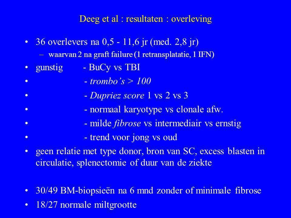 Deeg et al : resultaten : discussie SCT mogelijk curatief als rescue-therapie en bij onbehandelde patiënten met gunstige prognose (Dupriez) prognose ~ Dupriez (= Hb en WBC) trombo's graad van fibrose (niet buiten Tx) karyotypenormaal 6/31 failure abnormaal 11/19 (m.n.