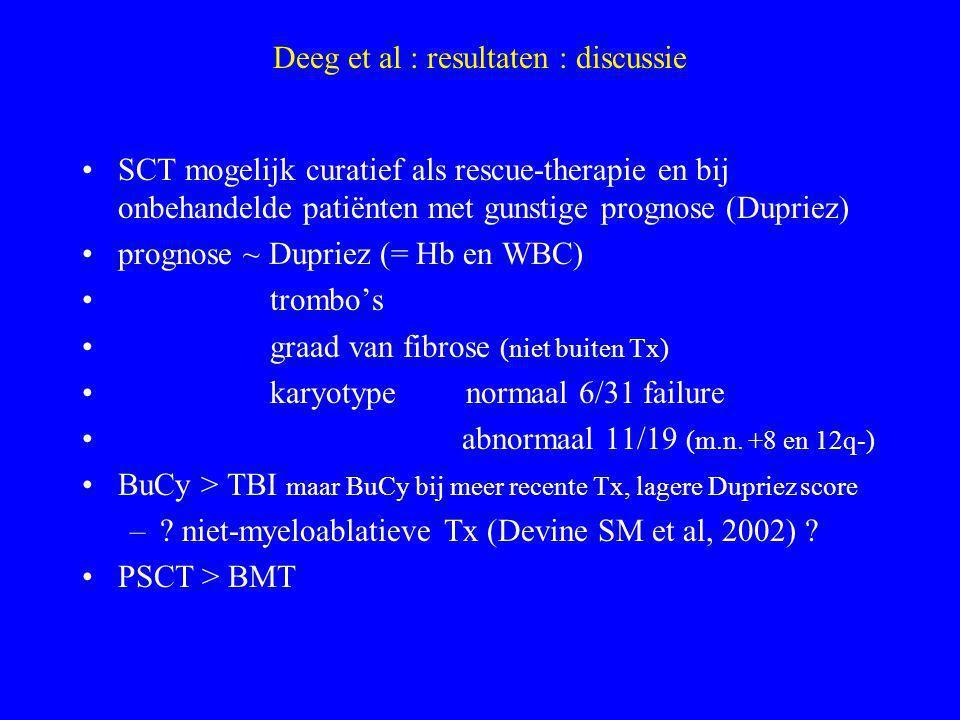 Deeg et al : resultaten : discussie (2) SCT is potentieel curatief tot 60 jaar resultaten MUD vergelijkbaar met HLA-identieke sib beenmergfibrose op zich geen reden voor failure tijdstip van Tx vóór ernstige fibrose diepe cytopenie clonale cytogenetische afwijkingen (?) opm.