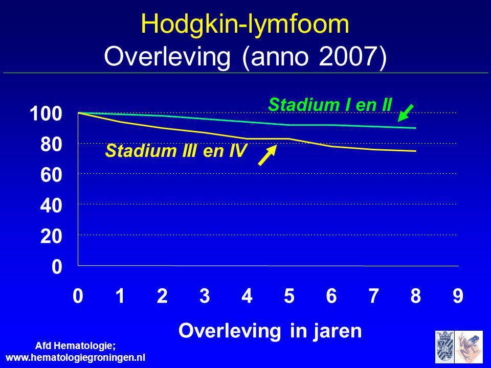 Afd Hematologie; www.hematologiegroningen.nl Hodgkin-lymfoom Overleving (anno 2007) Stadium III en IV Stadium I en II 0 20 40 60 80 100 0123456789 Ove