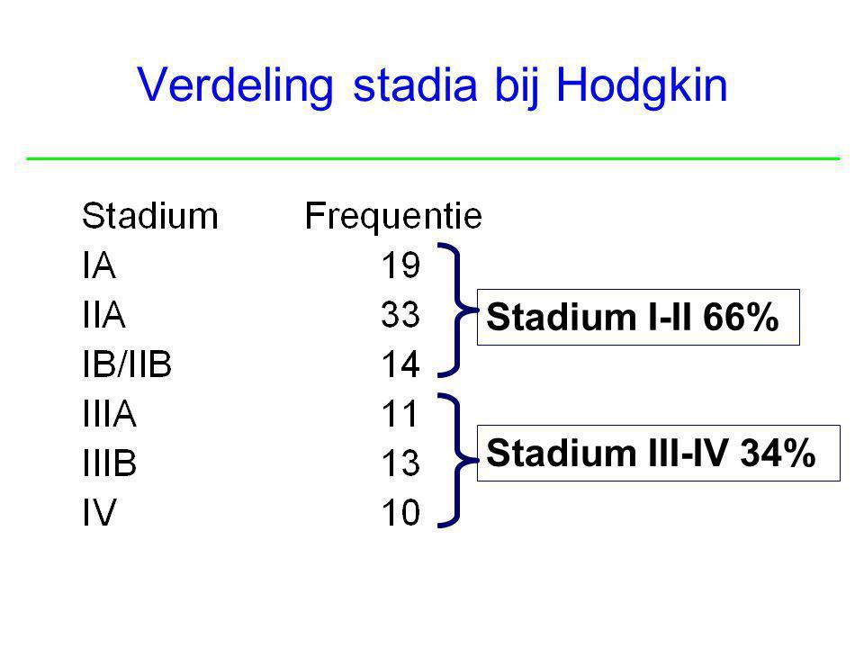 Verdeling stadia bij Hodgkin Stadium I-II 66% Stadium III-IV 34%