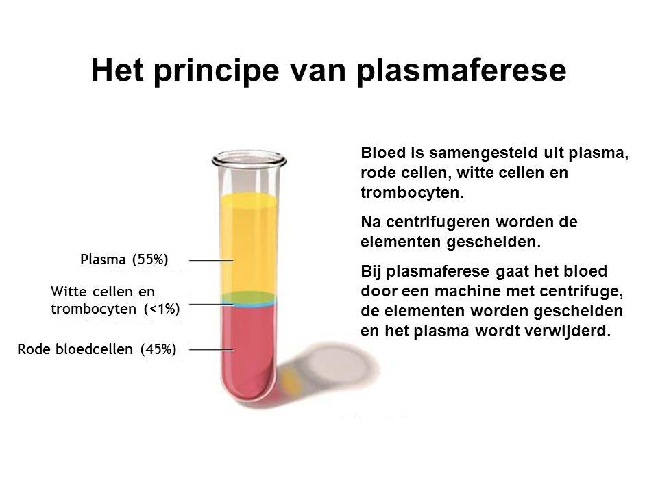 Het principe van plasmaferese Witte cellen en trombocyten (<1%) Rode bloedcellen (45%) Plasma (55%) Bloed is samengesteld uit plasma, rode cellen, witte cellen en trombocyten.