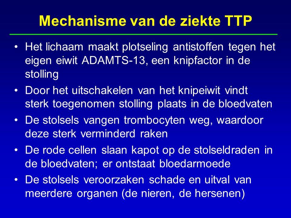 Mechanisme van de ziekte TTP Het lichaam maakt plotseling antistoffen tegen het eigen eiwit ADAMTS-13, een knipfactor in de stolling Door het uitschakelen van het knipeiwit vindt sterk toegenomen stolling plaats in de bloedvaten De stolsels vangen trombocyten weg, waardoor deze sterk verminderd raken De rode cellen slaan kapot op de stolseldraden in de bloedvaten; er ontstaat bloedarmoede De stolsels veroorzaken schade en uitval van meerdere organen (de nieren, de hersenen)