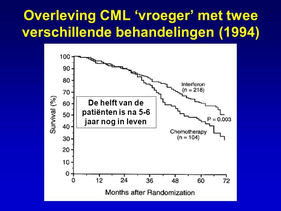 Overleving CML 'vroeger' met twee verschillende behandelingen (1994) De helft van de patiënten is na 5-6 jaar nog in leven
