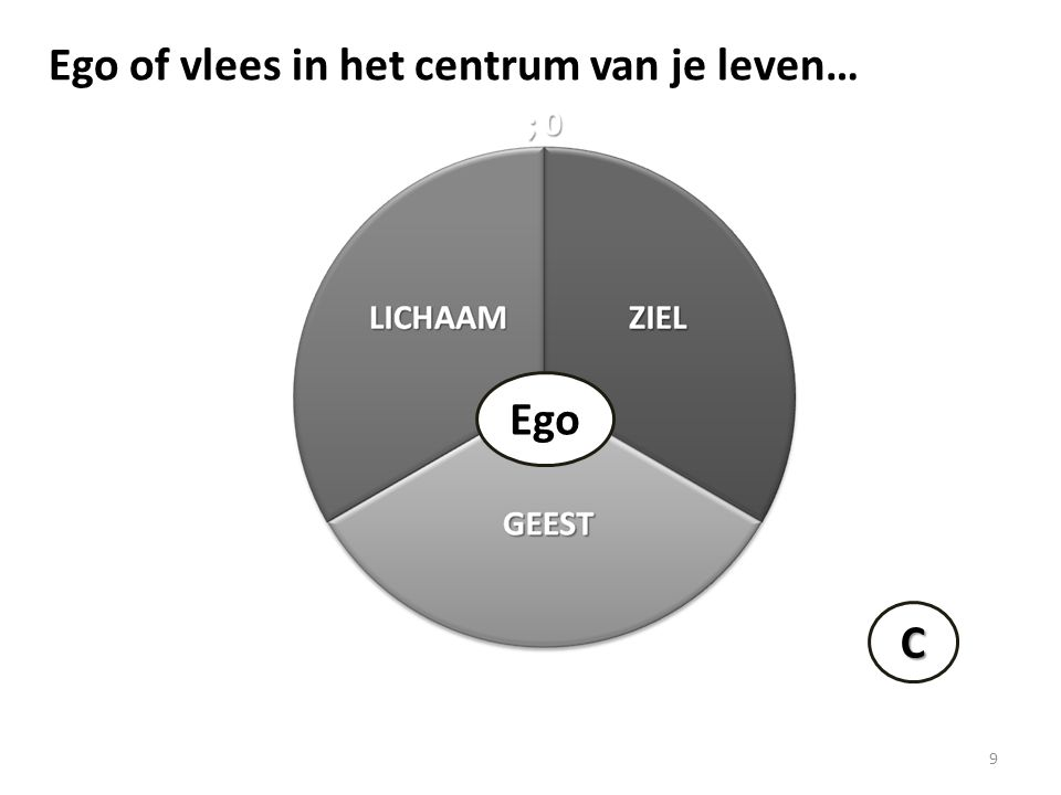 9 Ego C Ego of vlees in het centrum van je leven…