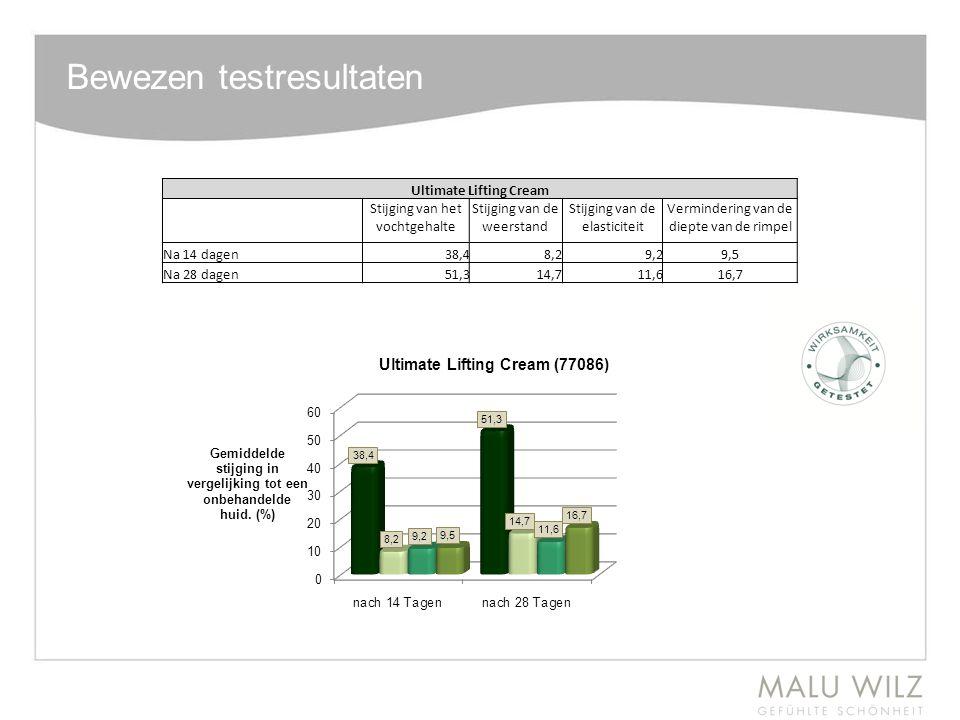 Bewezen testresultaten Ultimate Lifting Cream Stijging van het vochtgehalte Stijging van de weerstand Stijging van de elasticiteit Vermindering van de