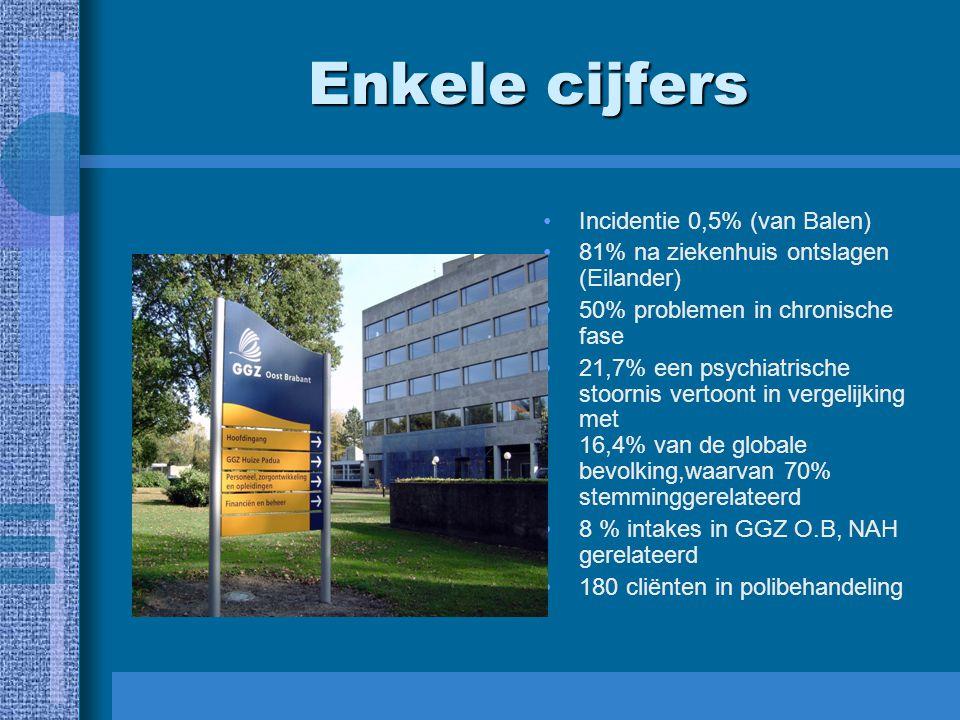 Enkele cijfers Incidentie 0,5% (van Balen) 81% na ziekenhuis ontslagen (Eilander) 50% problemen in chronische fase 21,7% een psychiatrische stoornis v