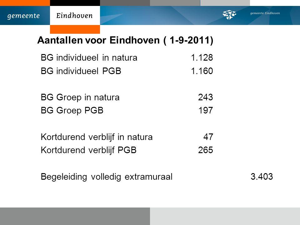 Aantallen voor Eindhoven ( 1-9-2011) BG individueel in natura1.128 BG individueel PGB1.160 BG Groep in natura 243 BG Groep PGB 197 Kortdurend verblijf