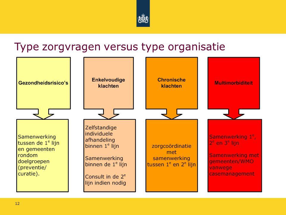 12 Type zorgvragen versus type organisatie