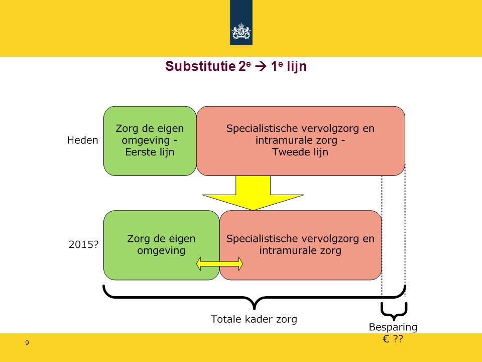 9 Substitutie 2 e  1 e lijn