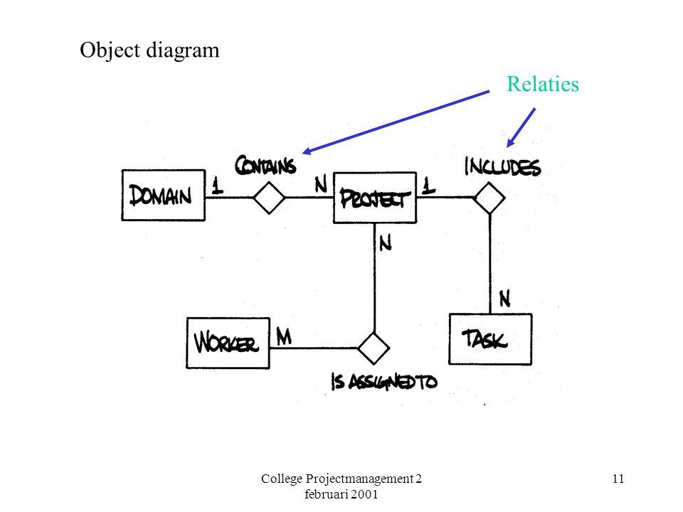 College Projectmanagement 2 februari 2001 11 Object diagram Relaties