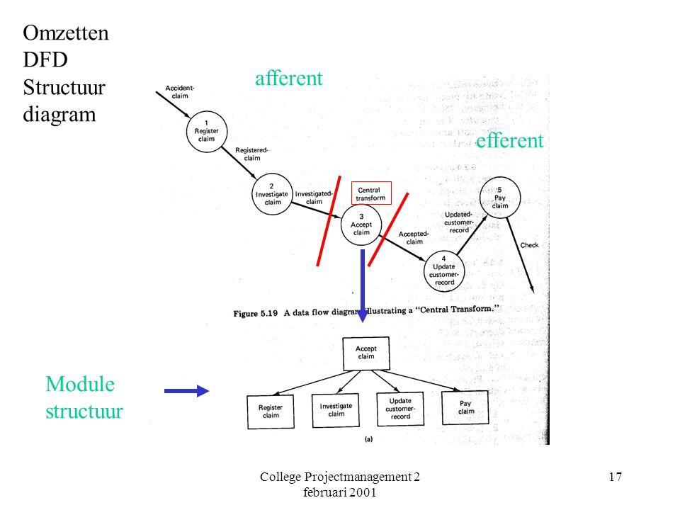 College Projectmanagement 2 februari 2001 17 afferent efferent Omzetten DFD Structuur diagram Module structuur