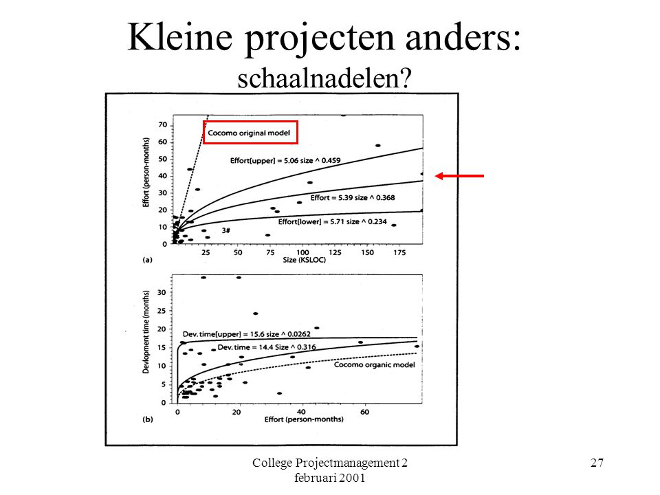 College Projectmanagement 2 februari 2001 27 Kleine projecten anders: schaalnadelen?