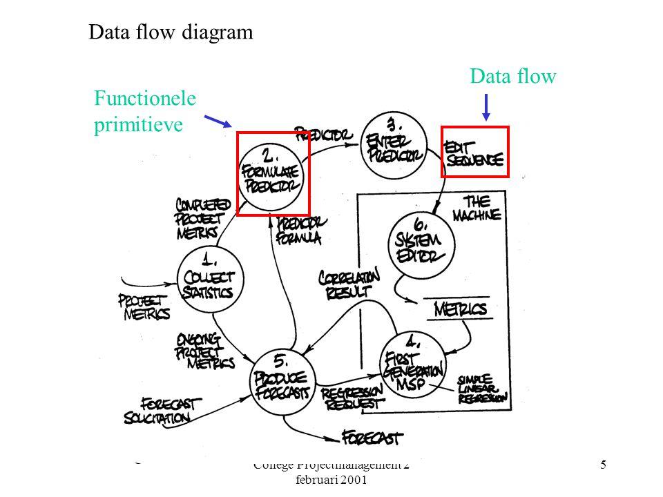 College Projectmanagement 2 februari 2001 6 Probleem in DFD: nivo van detail: uniform partitioning rule Tokens TCAvg=9 TCAvg=19/3=6,3