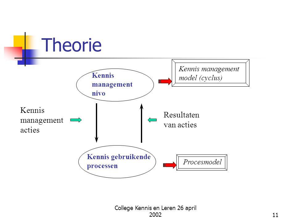 College Kennis en Leren 26 april 200211 Theorie Kennis management nivo Kennis gebruikende processen Kennis management acties Resultaten van acties Ken