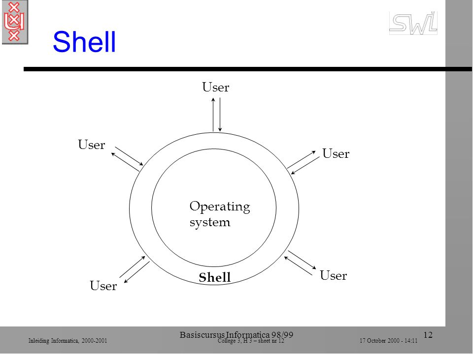 Inleiding Informatica, 2000-2001 College 3, H 3 – sheet nr 1217 October 2000 - 14:11 Basiscursus Informatica 98/9912 Shell Operating system User Shell