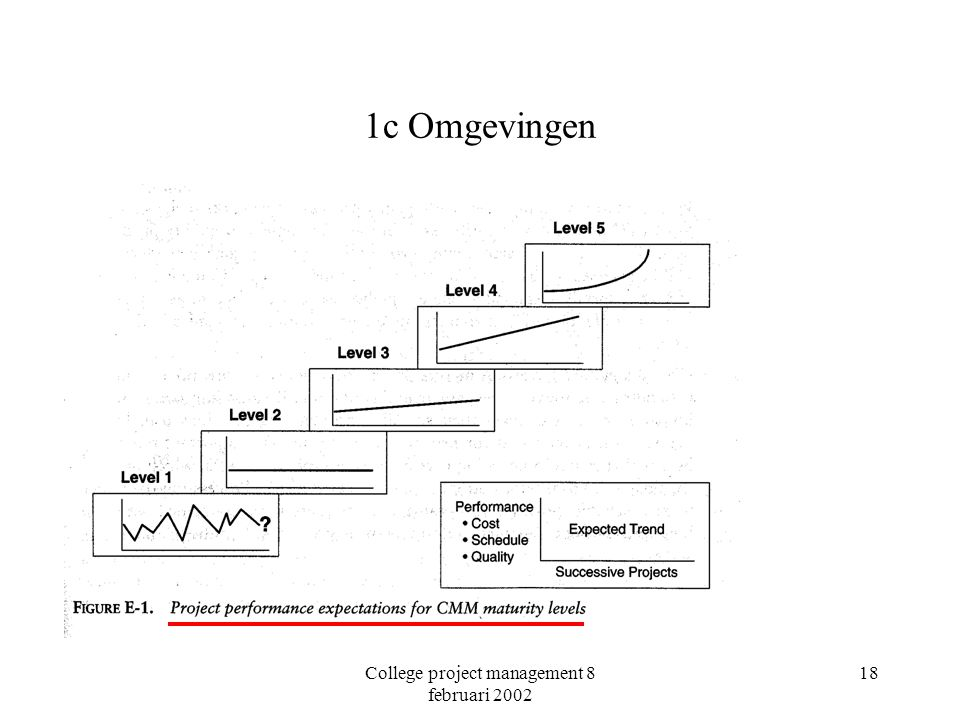College project management 8 februari 2002 18 1c Omgevingen