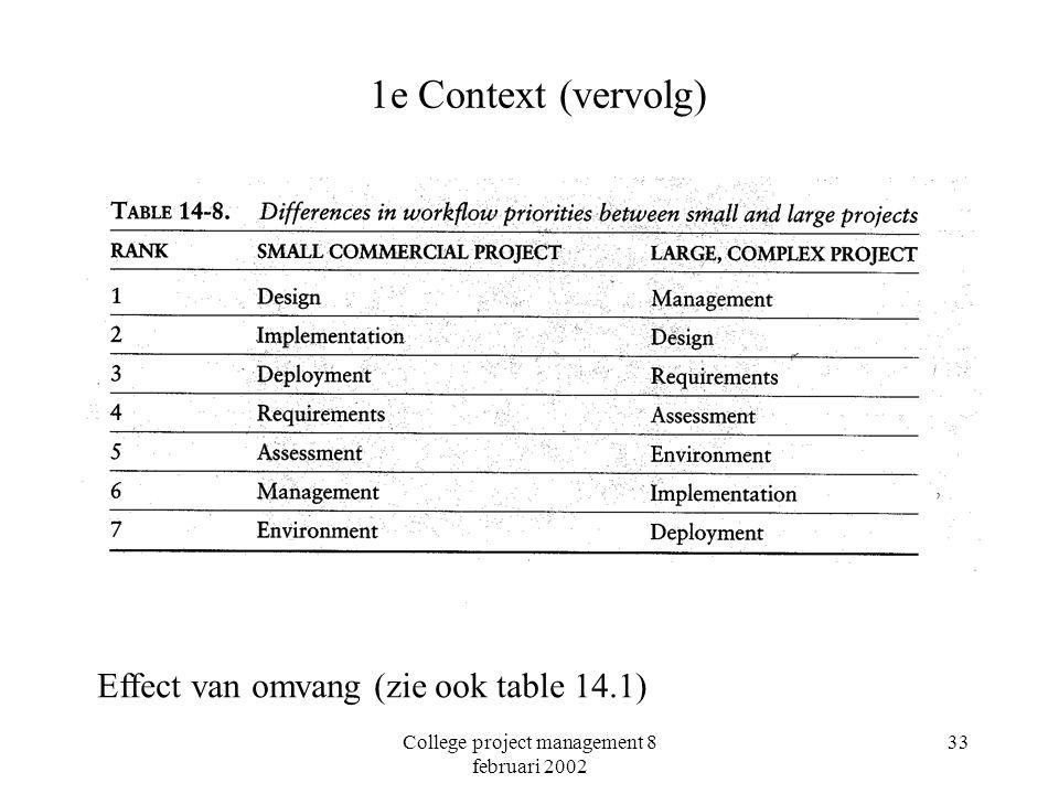 College project management 8 februari 2002 33 1e Context (vervolg) Effect van omvang (zie ook table 14.1)