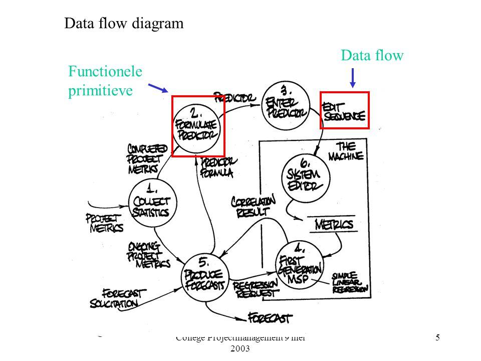 College Projectmanagement 9 mei 2003 6 Probleem in DFD: nivo van detail: uniform partitioning rule Tokens TCAvg=9 TCAvg=19/3=6,3